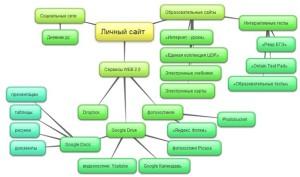 Структура и содержание сайта